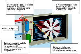 pompa di calore interna efficientamento energetico di abitazione il sole energie