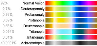 Most Common Colour Blindness Designing For Universal Accessibility U2013 Colour Blindness