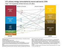 u s energy facts energy explained your guide to understanding