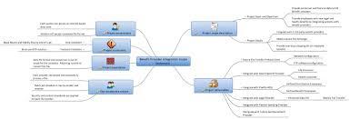 how to write a statement of objectives mindgenius documents figure 3 mindgenius completed scope statement