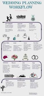 simple wedding planner this infographic by sheraton athlone hotel provide tips on how to