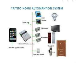 home automation design home automation system design integration