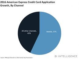 American Express Business Card Application Amex Targets Millennials In Canada With Latest Card Offering