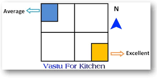 28 important kitchen vastu tips 13 do u0027s u0026 15 don u0027ts