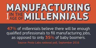 Skills For Production Worker Millennials More Upbeat On Manufacturing U0027s Future Business Wire