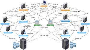 virtualpatel blogspot com vmware network ports diagrams vsphere