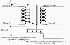 purpose of shielded isolation transformer