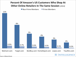 amazon sale on black friday amazon prime day sales beat black friday business insider