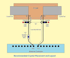 general pcb design layout guidelines pcb layout authority ethernet component layout guidelines