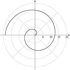 11 e parametric equations and polar coordinates exercises