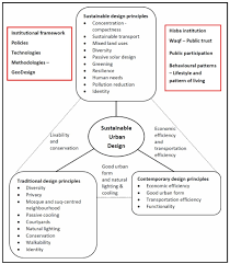 towards an integrative theory approach to sustainable urban design