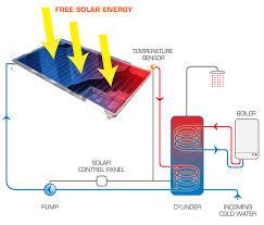 solar panels service in cork