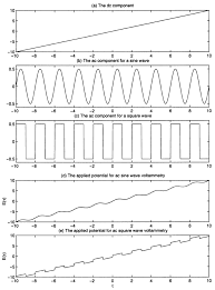 symbols sweet the component applied potential sine wave period