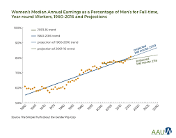 How Long Do Most Guys Last In Bed The Simple Truth About The Gender Pay Gap Aauw