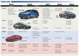 toyota list of cars future product pipeline for honda acura nissan infiniti scion