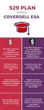 best 10 savings account comparison ideas on pinterest health