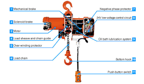 structure features mh 5 series electric chain hoists nitchi