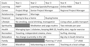 24 images of 5 year personal plan template infovia net