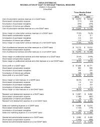 gaap useful life table veeva announces fiscal 2016 first quarter results veeva systems