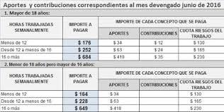 valores servicio domestico 2016 argentina novedades y actualizacion en temas laboral y previsional