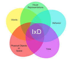 interaction design the five languages or dimensions of interaction design