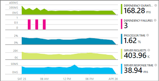 monitor a live asp net web app with azure application insights