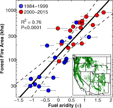 Western Us Wildfires 2015 by Impact Of Anthropogenic Climate Change On Wildfire Across Western
