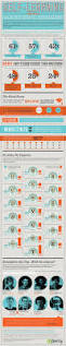 118 best infographics images on pinterest