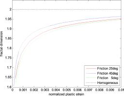 fractal shear bands at elastic plastic transitions in random mohr