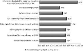 status of bim adoption and the bim experience of cost consultants