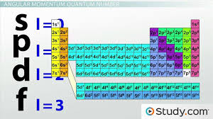How Many Periods On The Periodic Table Four Quantum Numbers Principal Angular Momentum Magnetic U0026 Spin