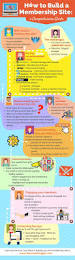 How To Build A Building by Top 25 Best How To Build Website Ideas On Pinterest Building A
