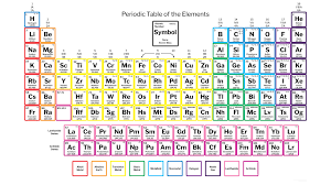 Periodic Table Changes Periodic Table With Mass Number Copy Atomic Mass Changes In