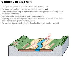 Anatomy Channel Streams To Geologists A Stream Is Any Flowing Body Of Water In A