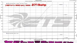 nissan gtr youtube 0 100 watch this 6 second nissan gt r max out a dyno with 2 700