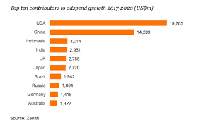 2017 top 705 put 2018 global ad spending forecast zenith projections