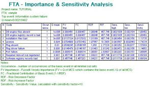 Sensitivity Analysis Excel Template Ram Commander Reliass