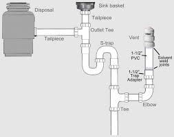 Everhard Kitchen Sinks 81 Exles Plumbing Kitchen Sink Amazing On