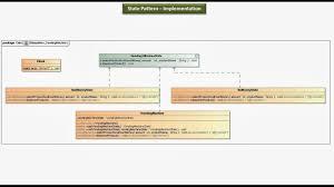 dispense java java ee state design pattern implementation vending machine