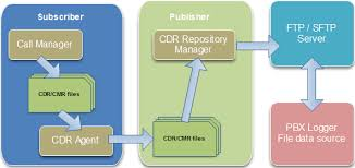 called party pattern usage cdr cisco call manager csv v10 pbx data logger smdr cdr data format