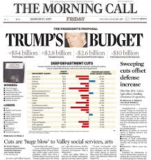 zcommunications trump budget bombs in red state newspapers in iowa site of a 51 2 percent victory for trump cedar rapids based the gazette also highlighted the transfer from domestic programs to the military