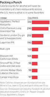 light beer calories list what cocktails have calories new rules will show how many wsj