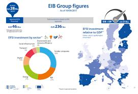 eib european fund for strategic investments efsi