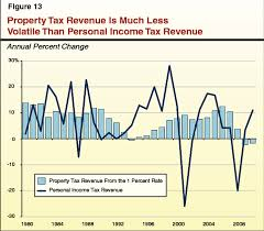 Mobile County Property Tax Records Understanding California S Property Taxes