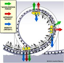 speed of roller coaster roller coaster forces mr cooper s science website