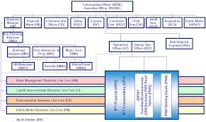sample 5 navfac hawaii operates as a matrix organization of