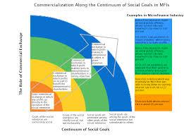 microfinance thesis zimb continuum7