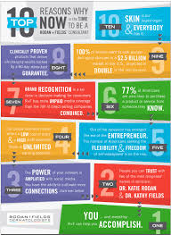 top 10 same day delivery top 10 reasons why now is a the time to become a rodan fields