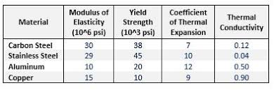material thermal conductivity table 4 material properties that affect distortion welding answers