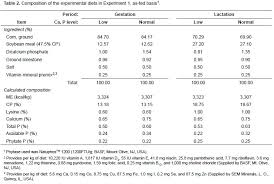 Sow Gestation Table Effects Of Phytase Supplementation On Reproductive Performance
